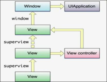 iOS系统架构及iPhone应用程序框架