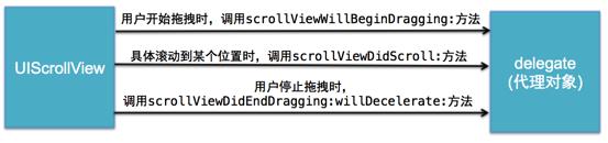 UIScrollView常用属性、代理方法